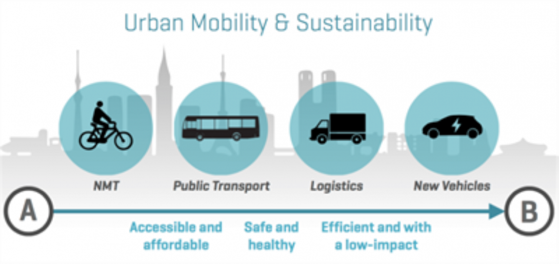 Urban Mobility & Sustainability
